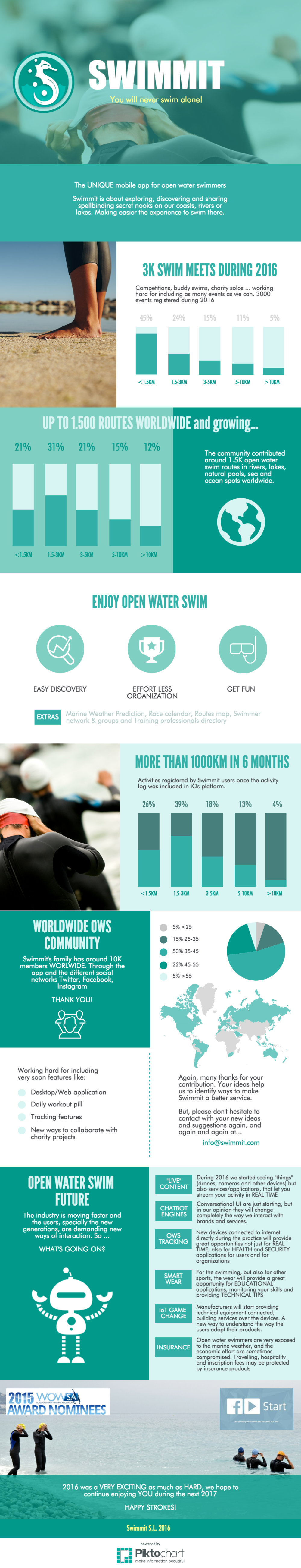 2016-swimmit-infography